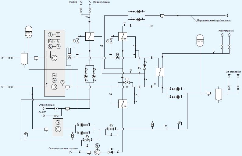 Схема автоматизации теплового пункта